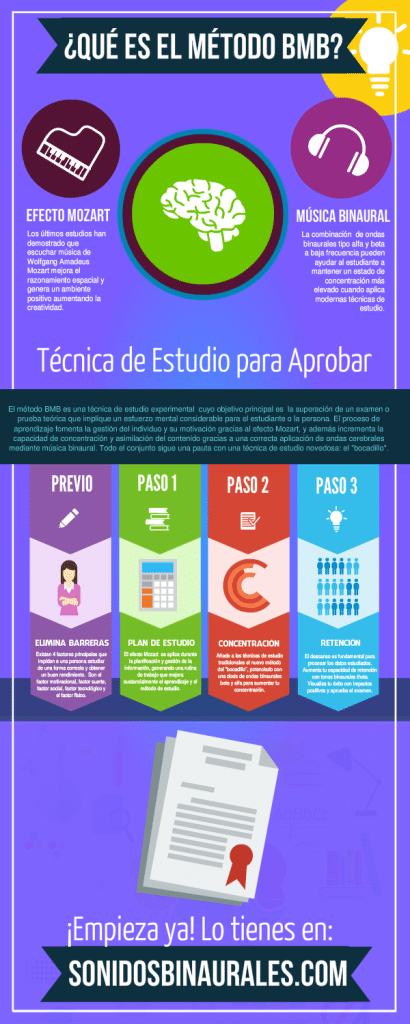 Infografía Método BMB
