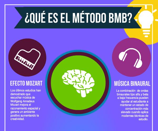 Técnicas de Estudio BMB